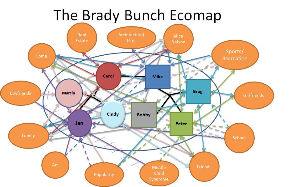 community genogram template - ecomaps ecomap ecomap example google search steven